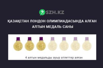 Қазақстан Лондон олимпиадасында жеті алтын
