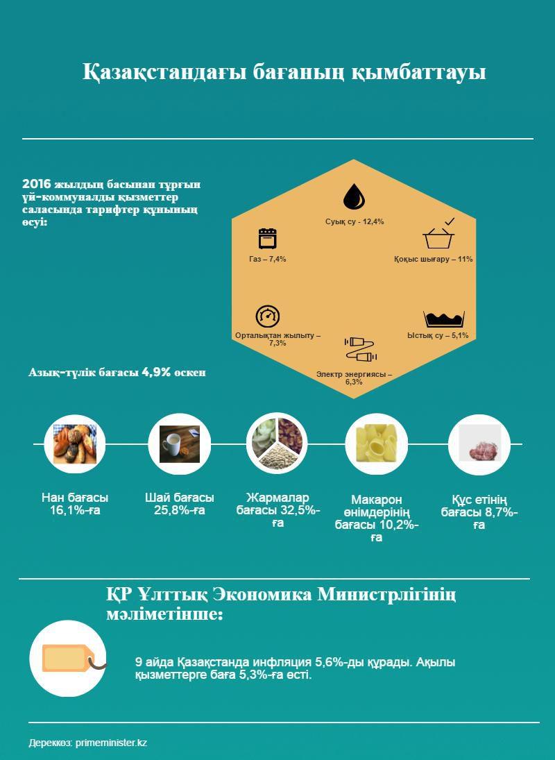 Қазақстандағы бағаның қымбаттауы, инфографика