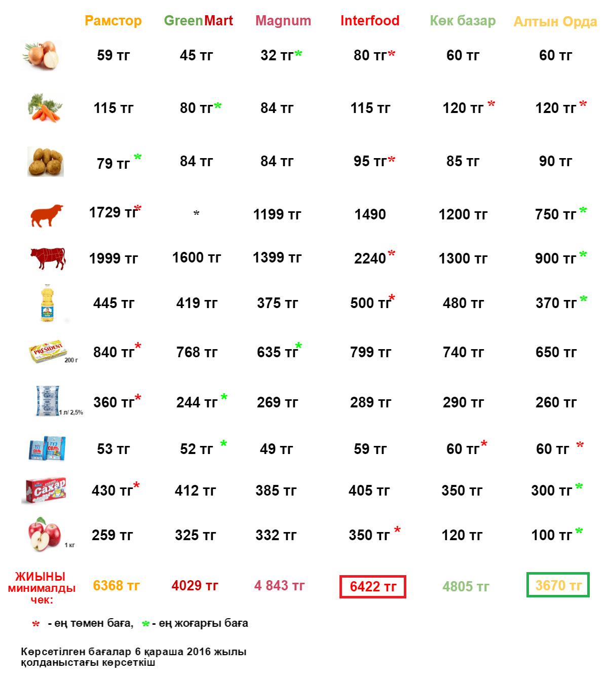 Базар инфографика