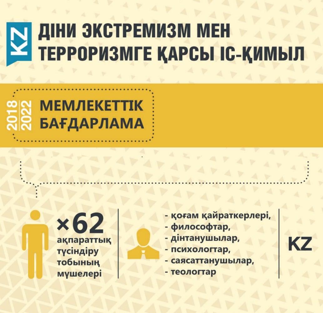 Дін инфографика