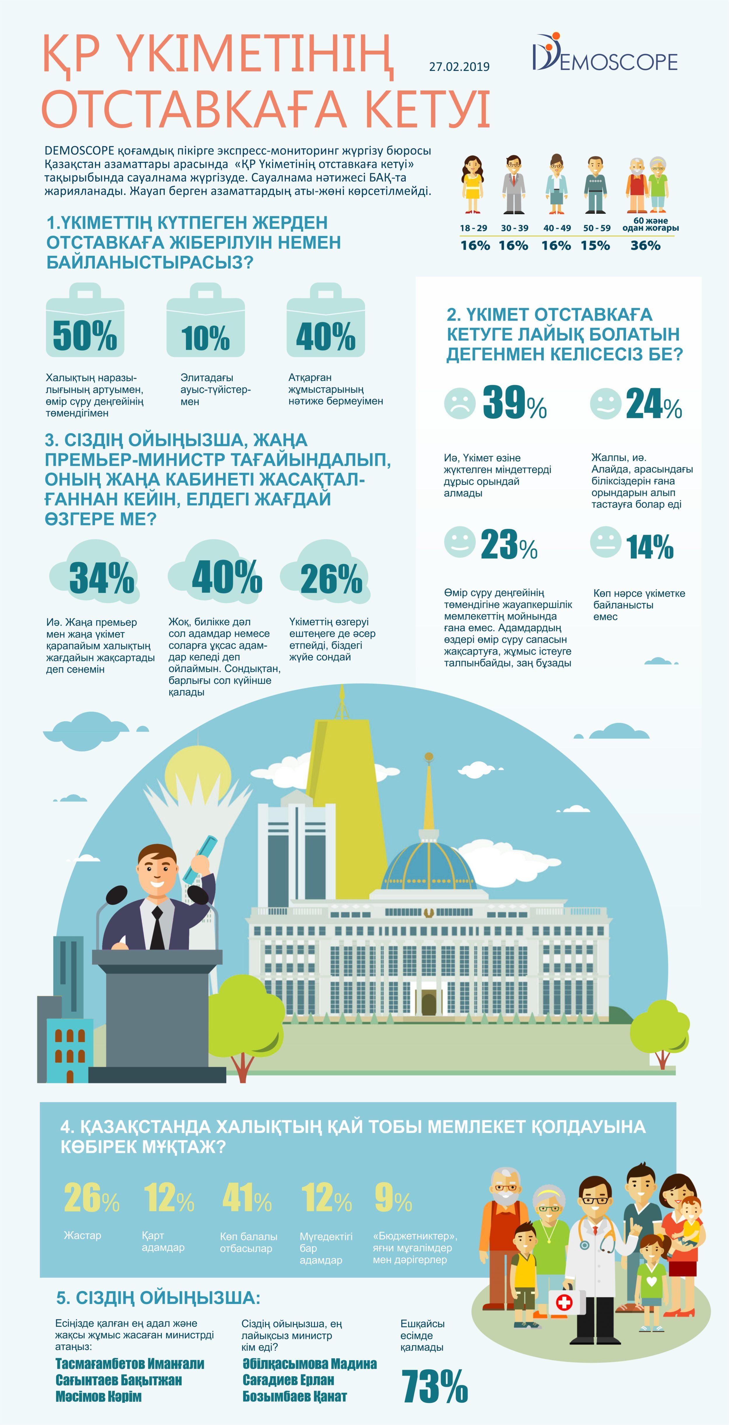 Инфографика Үкіметтің отставкасы туралы сауалнама