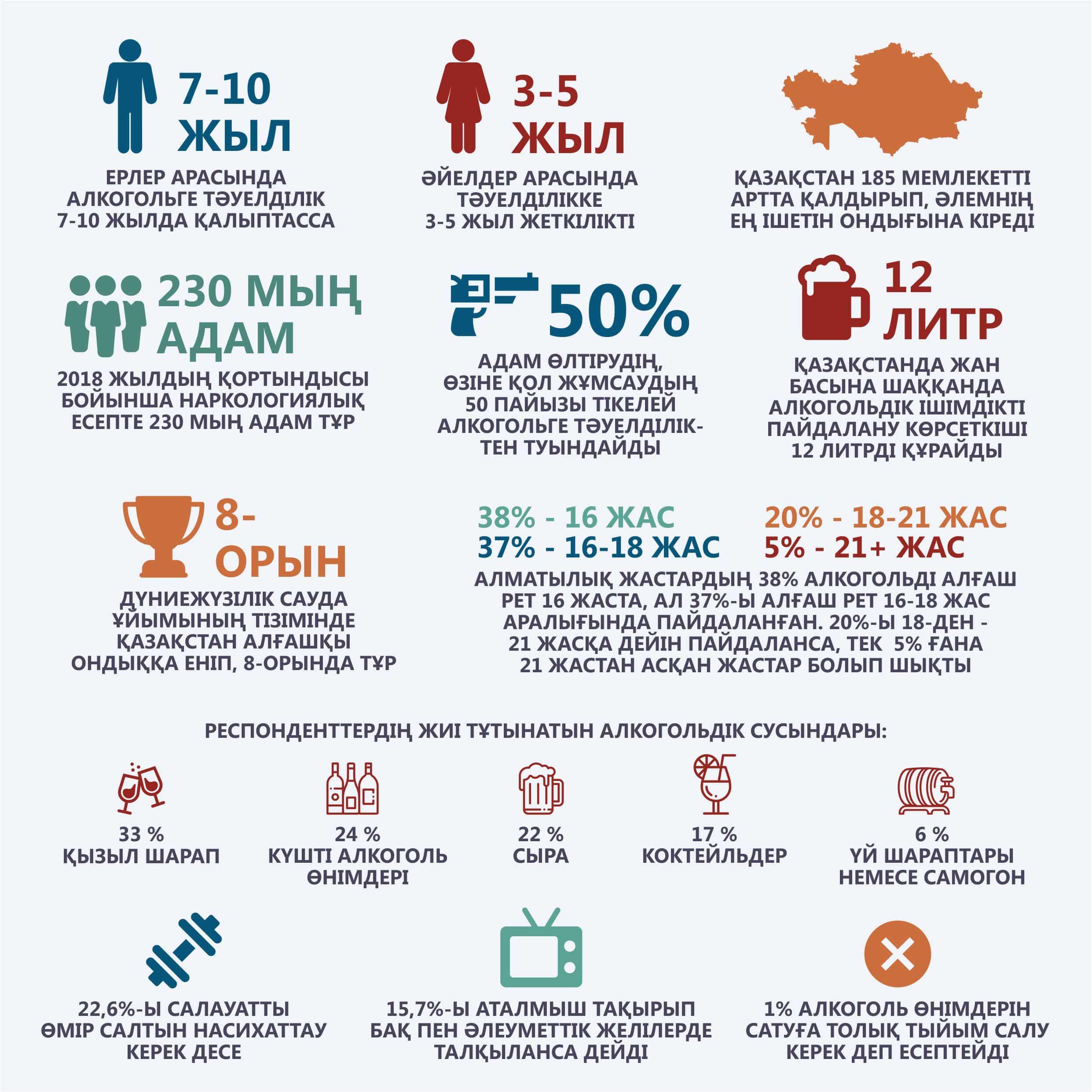 Инфографика, алкоголизм, макүнемдік