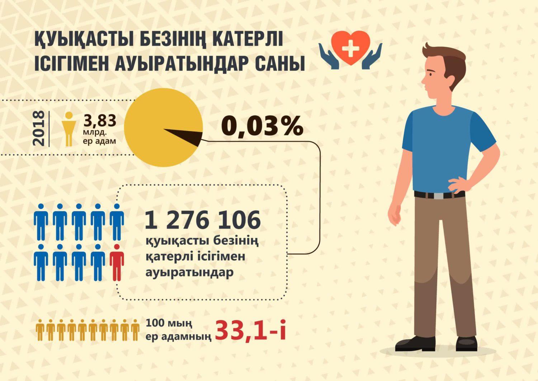 Инфографика. Қатерлі ісік