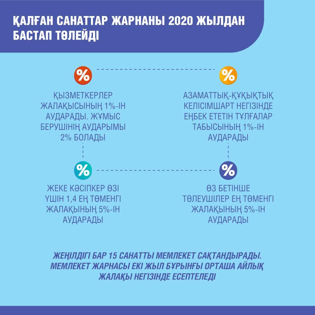 медициналық сақтандыру, инфографика